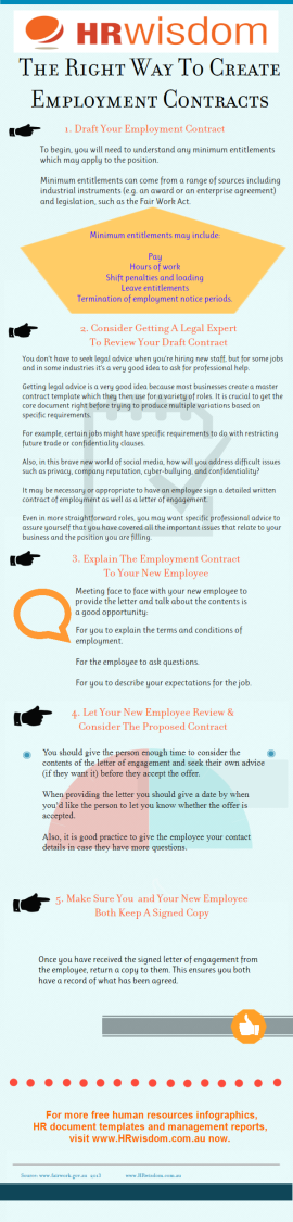 HR Infographic – How To Create Employment Contracts